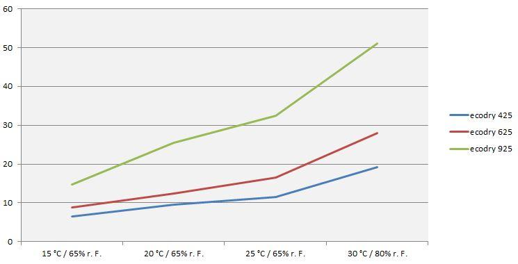 Leistung und Vergleich der ecodry Luftentfeuchter